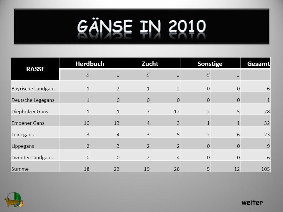Gänse in 2010 RASSE Herdbuch Zucht Sonstige Gesamt weiter