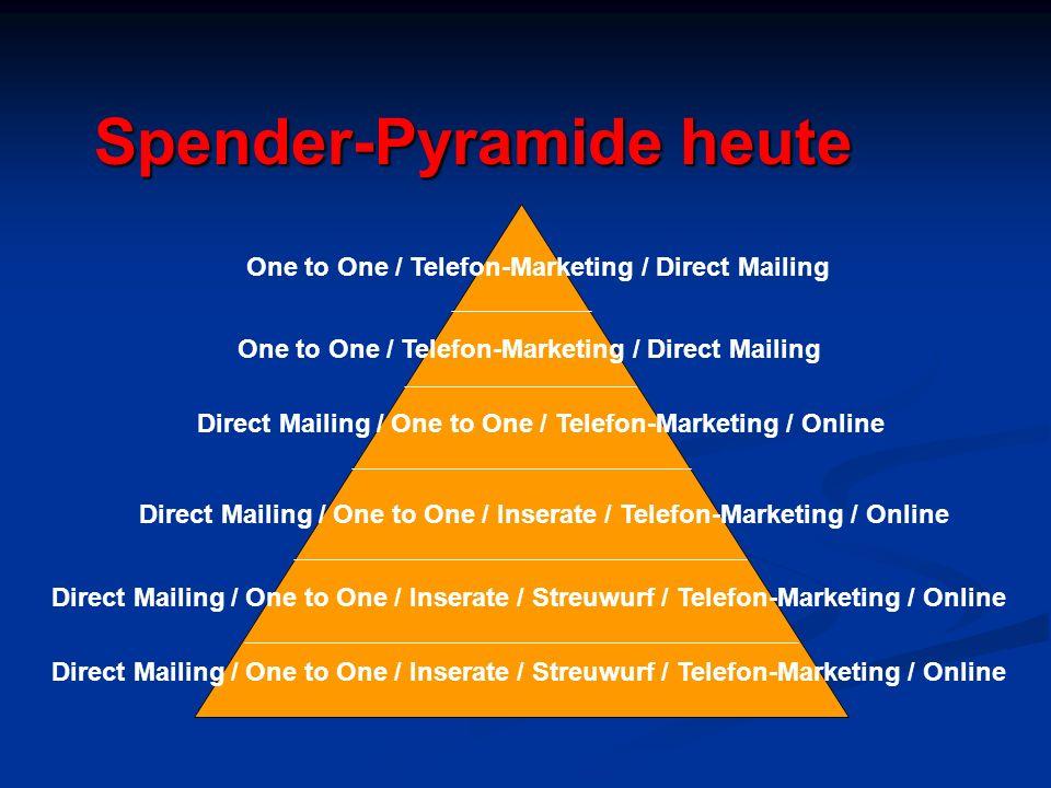 Spender-Pyramide heute