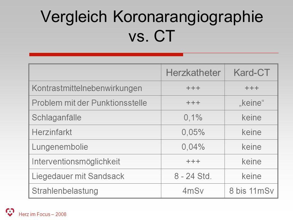 Vergleich Koronarangiographie vs. CT