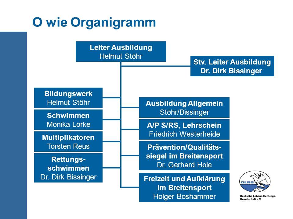 O wie Organigramm Leiter Ausbildung Helmut Stöhr