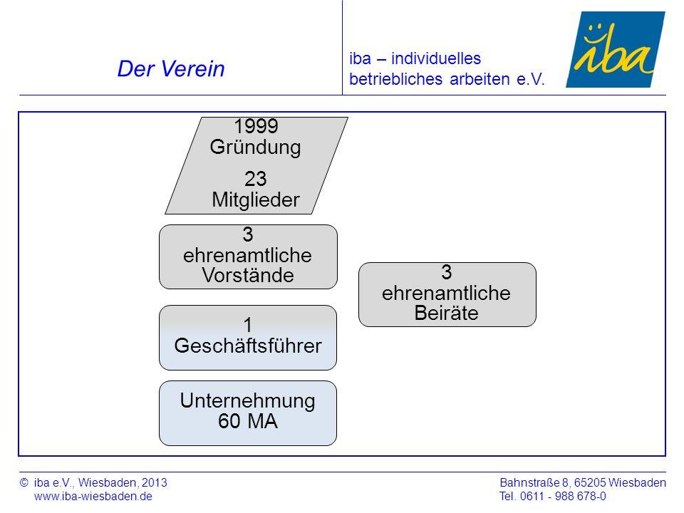 Der Verein 1999 Gründung 23 Mitglieder 3 ehrenamtliche Vorstände 3