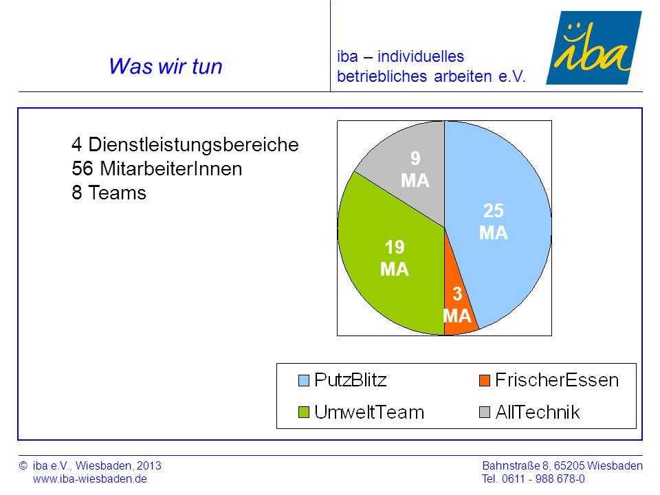Was wir tun 4 Dienstleistungsbereiche 56 MitarbeiterInnen 8 Teams 9 MA