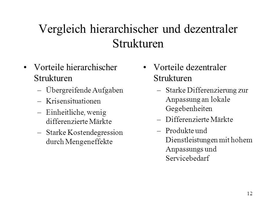 Vergleich hierarchischer und dezentraler Strukturen