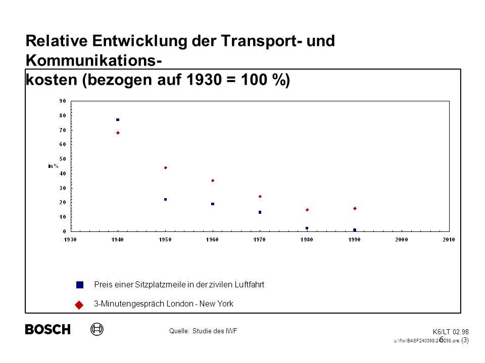 Relative Entwicklung der Transport- und Kommunikations-