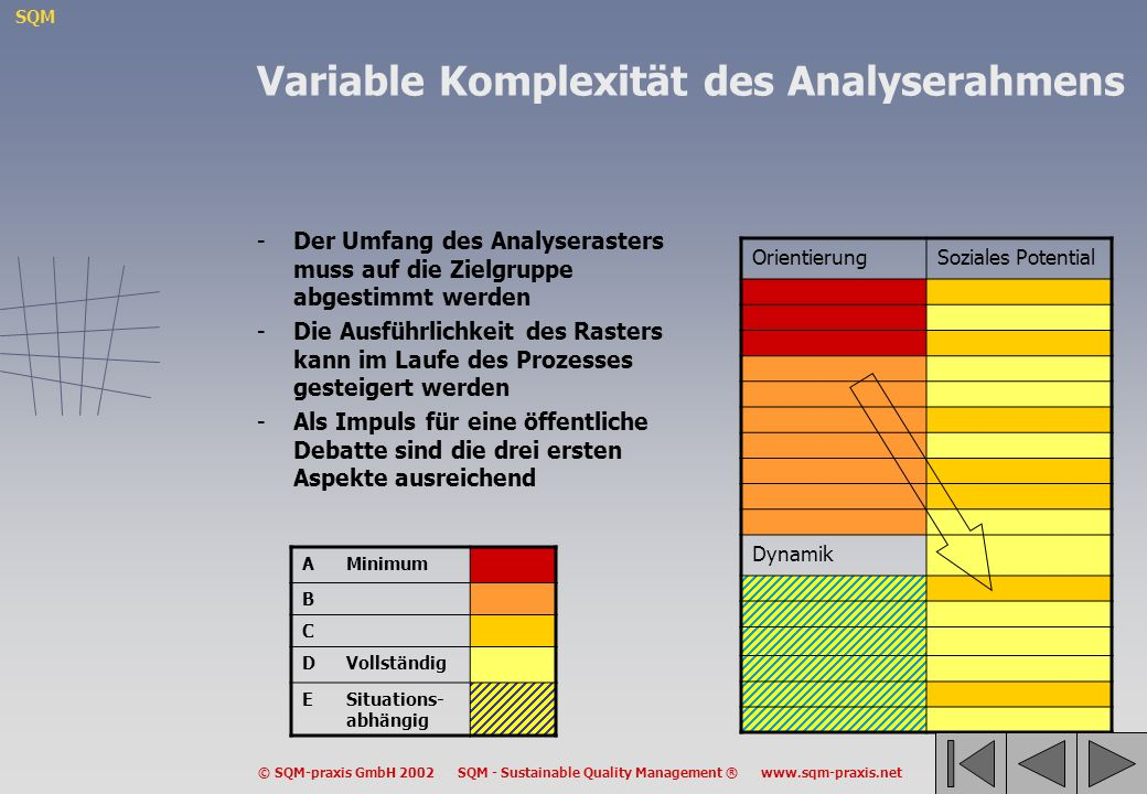 Variable Komplexität des Analyserahmens
