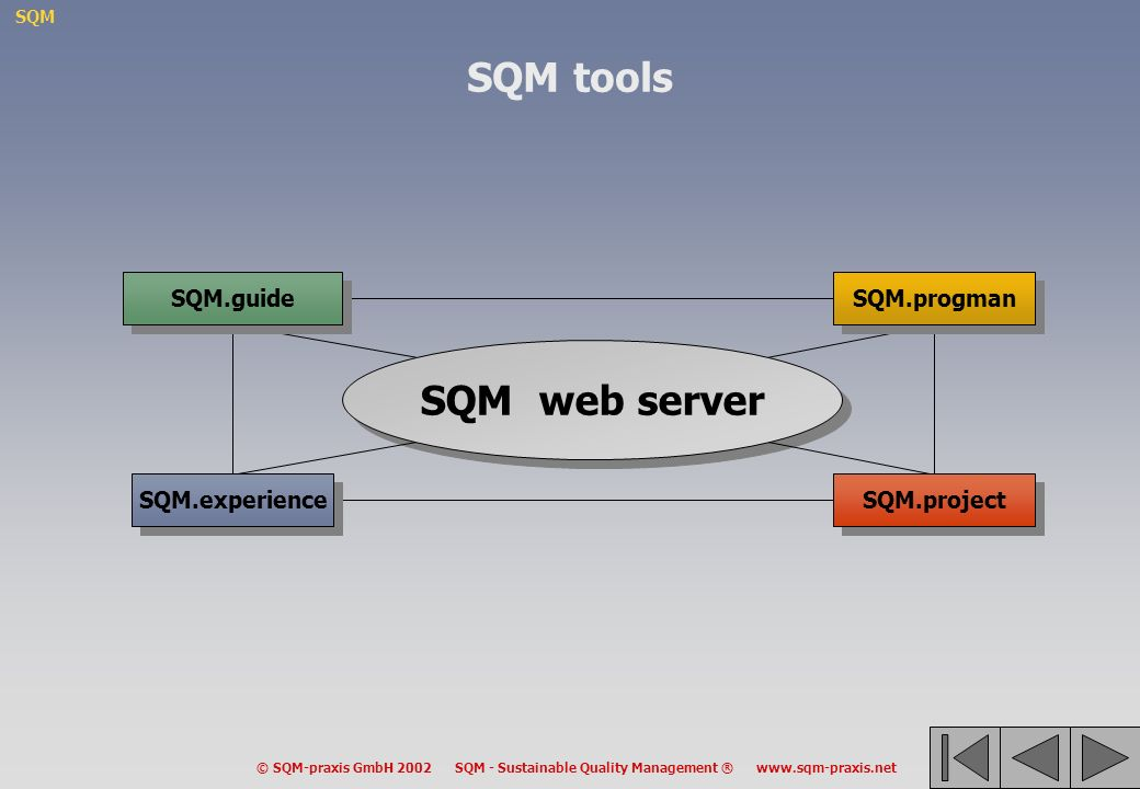 SQM tools SQM web server