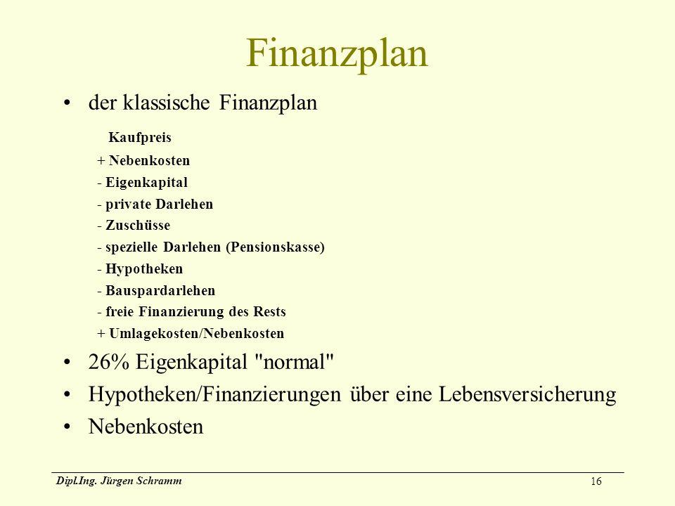 Finanzplan der klassische Finanzplan Kaufpreis