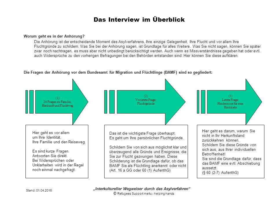 Das Interview im Überblick