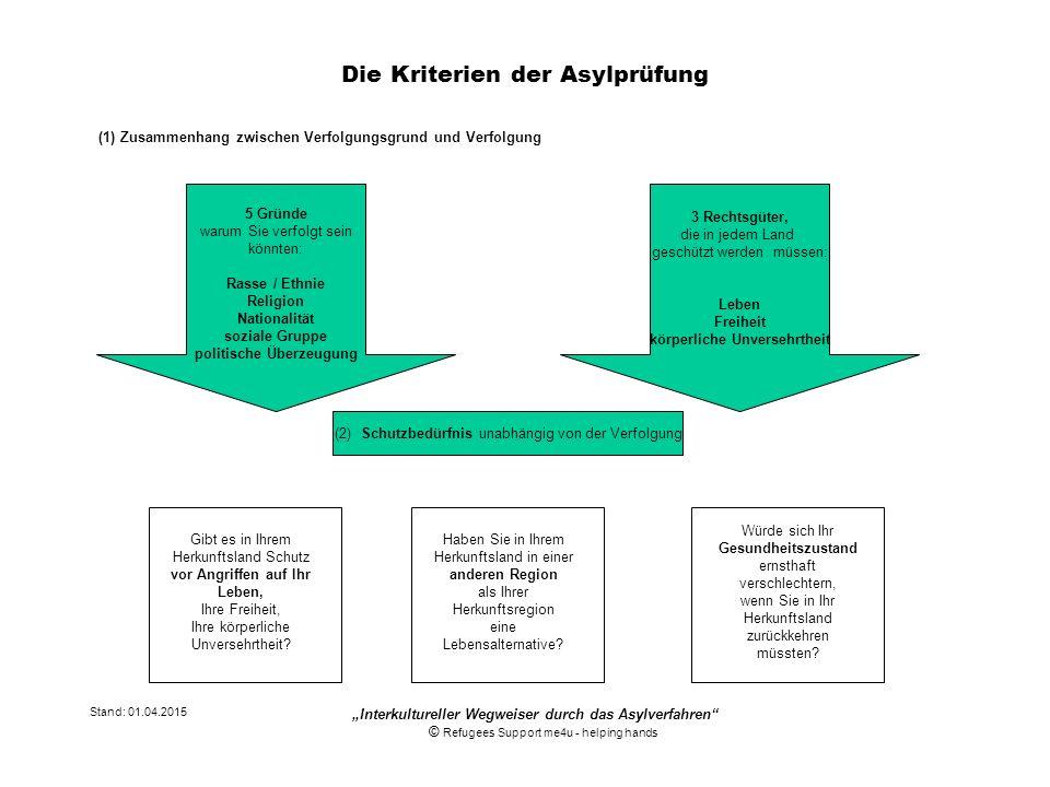 Die Kriterien der Asylprüfung