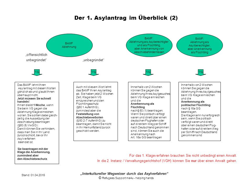 Der 1. Asylantrag im Überblick (2)