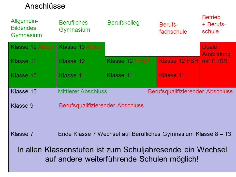 Anschlüsse Betrieb. + Berufs- schule. Allgemein- Bildendes. Gymnasium. Berufliches. Gymnasium.