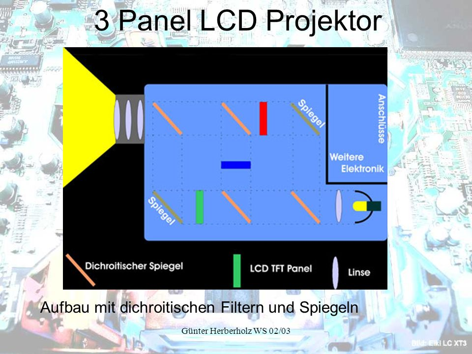 3 Panel LCD Projektor Aufbau mit dichroitischen Filtern und Spiegeln