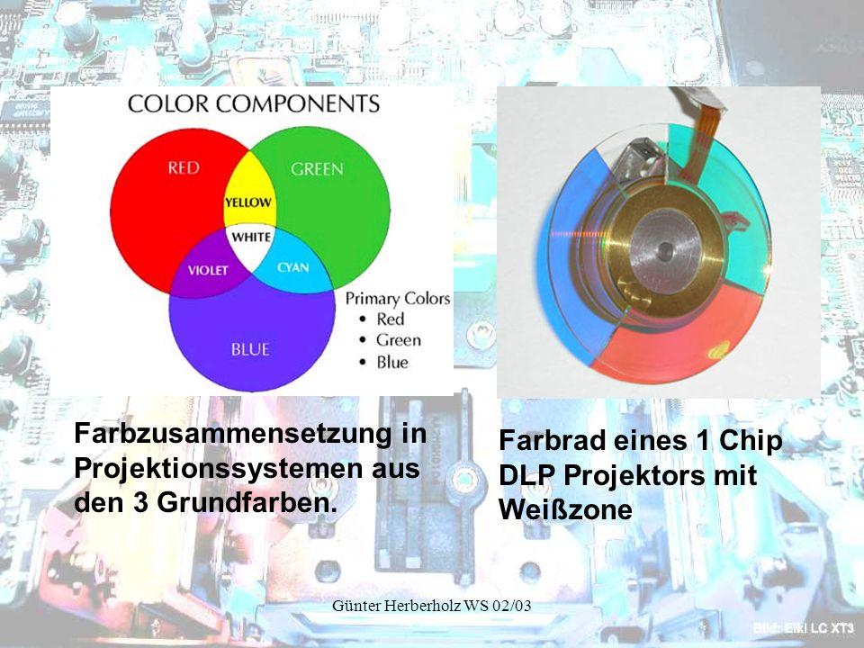 Farbzusammensetzung in Projektionssystemen aus den 3 Grundfarben.