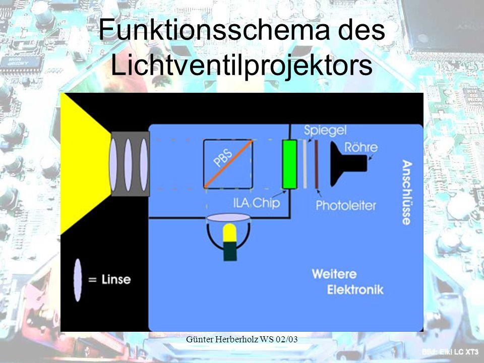 Funktionsschema des Lichtventilprojektors