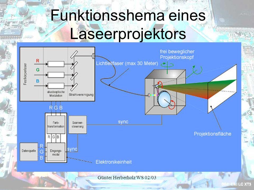 Funktionsshema eines Laseerprojektors