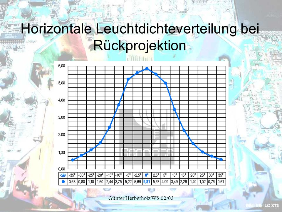 Horizontale Leuchtdichteverteilung bei Rückprojektion