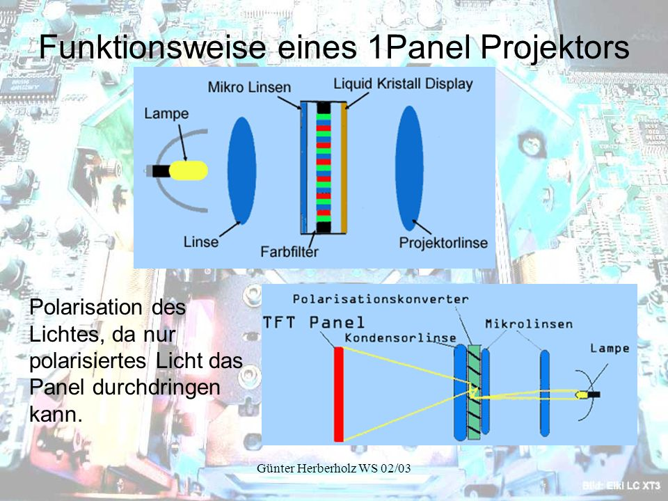 Funktionsweise eines 1Panel Projektors
