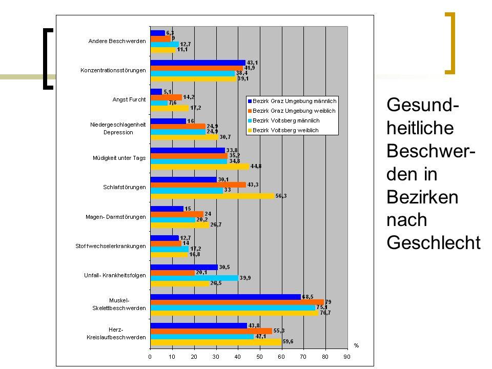 Gesundheitliche Beschwerden in Bezirken nach Geschlecht (in %) Gesund-heitliche Beschwer-den in Bezirken nach Geschlecht