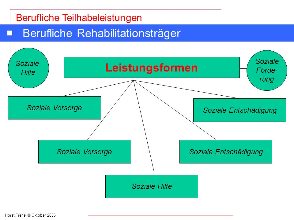 Berufliche Rehabilitationsträger