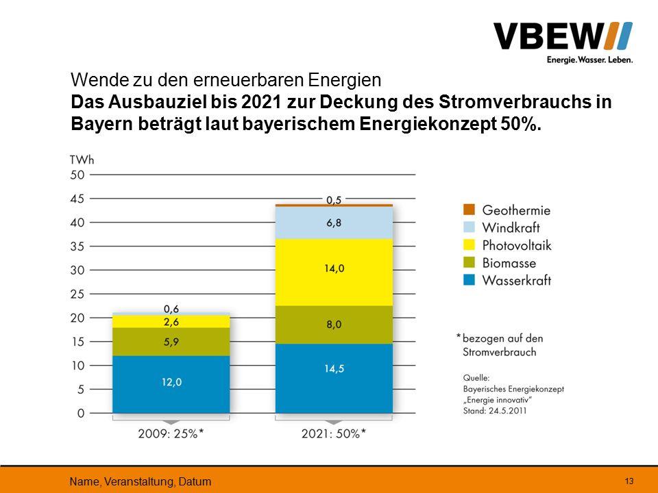 Wende zu den erneuerbaren Energien Das Ausbauziel bis 2021 zur Deckung des Stromverbrauchs in Bayern beträgt laut bayerischem Energiekonzept 50%.