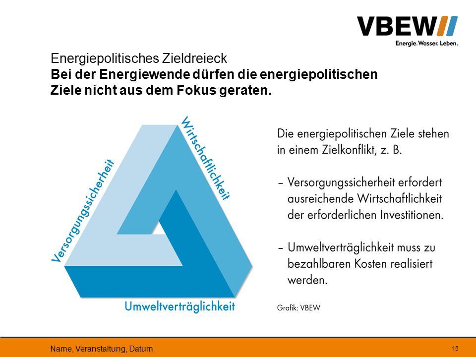 Energiepolitisches Zieldreieck Bei der Energiewende dürfen die energiepolitischen Ziele nicht aus dem Fokus geraten.
