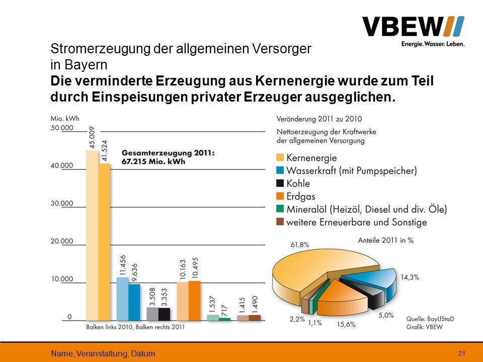 Stromerzeugung der allgemeinen Versorger in Bayern Die verminderte Erzeugung aus Kernenergie wurde zum Teil durch Einspeisungen privater Erzeuger ausgeglichen.