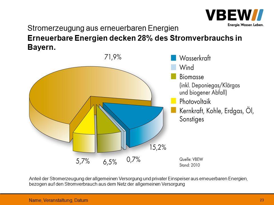 Stromerzeugung aus erneuerbaren Energien Erneuerbare Energien decken 28% des Stromverbrauchs in Bayern.