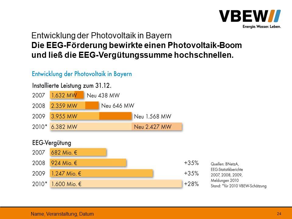 Entwicklung der Photovoltaik in Bayern Die EEG-Förderung bewirkte einen Photovoltaik-Boom und ließ die EEG-Vergütungssumme hochschnellen.