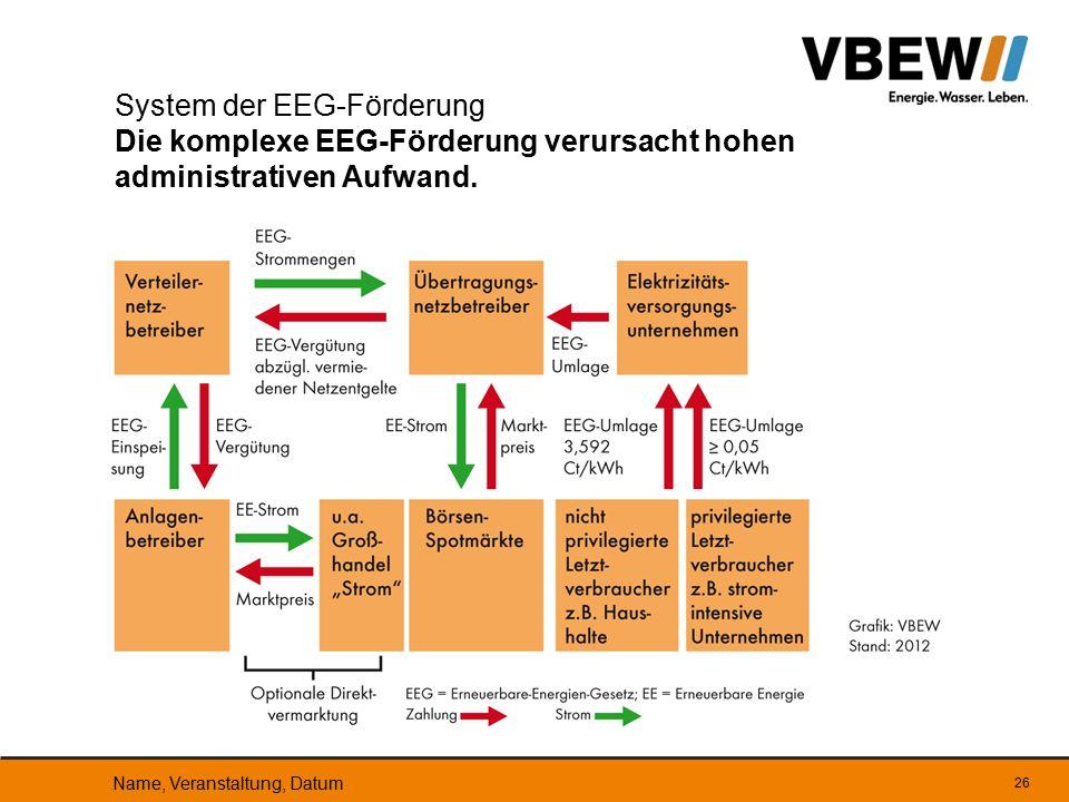 System der EEG-Förderung Die komplexe EEG-Förderung verursacht hohen administrativen Aufwand.