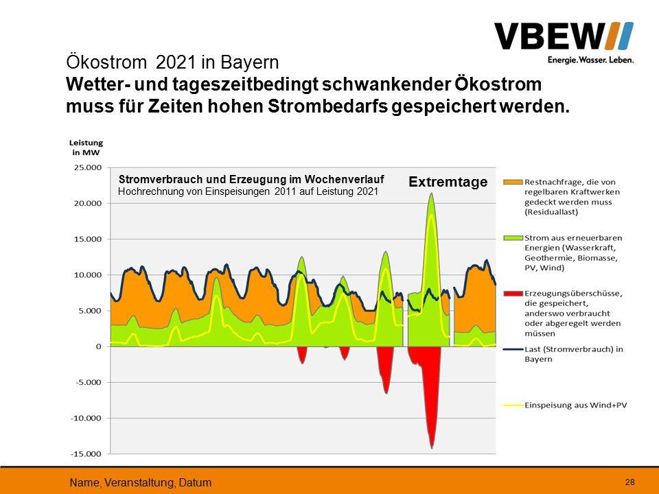 Ökostrom 2021 in Bayern Wetter- und tageszeitbedingt schwankender Ökostrom muss für Zeiten hohen Strombedarfs gespeichert werden.