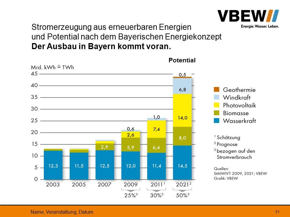 Stromerzeugung aus erneuerbaren Energien und Potential nach dem Bayerischen Energiekonzept Der Ausbau in Bayern kommt voran.