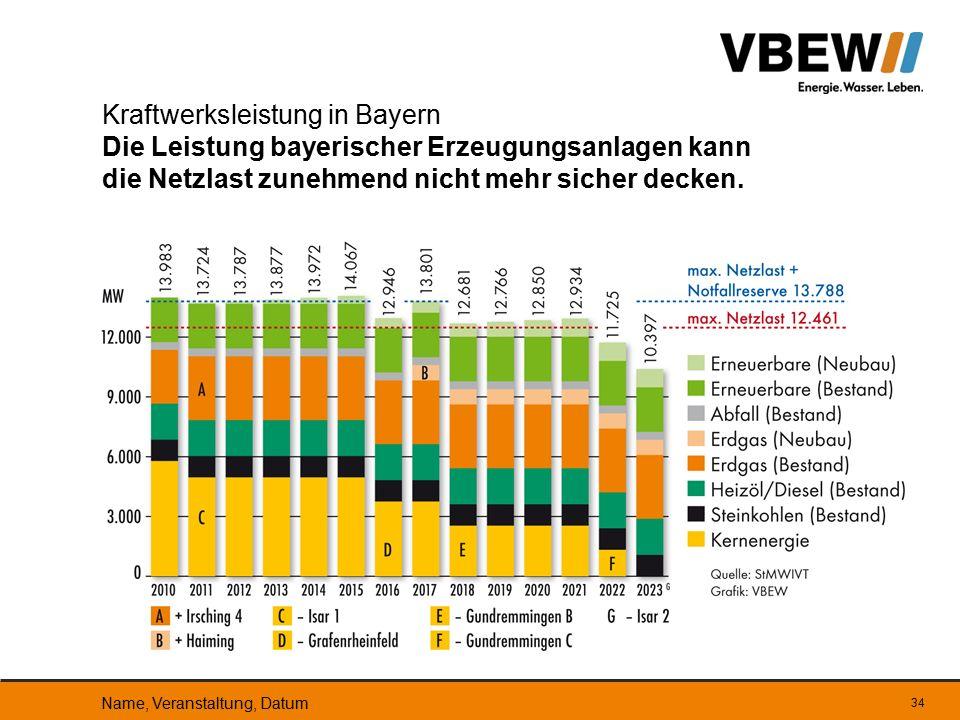 Kraftwerksleistung in Bayern Die Leistung bayerischer Erzeugungsanlagen kann die Netzlast zunehmend nicht mehr sicher decken.