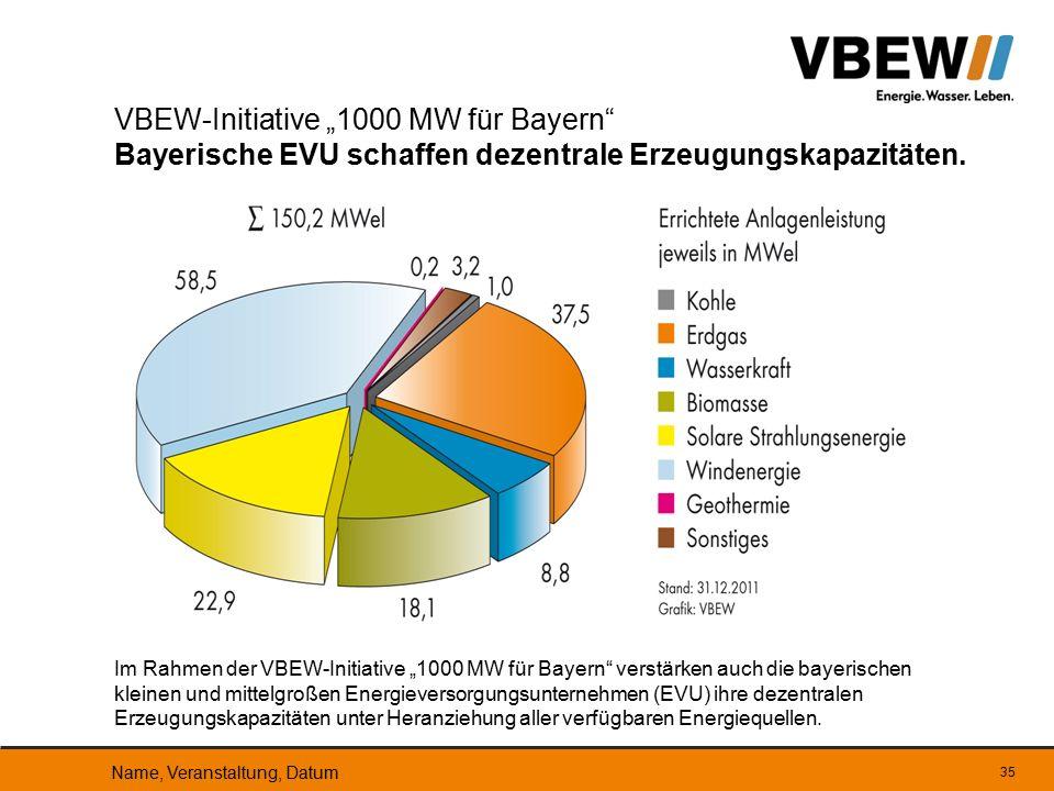 """VBEW-Initiative """"1000 MW für Bayern Bayerische EVU schaffen dezentrale Erzeugungskapazitäten."""