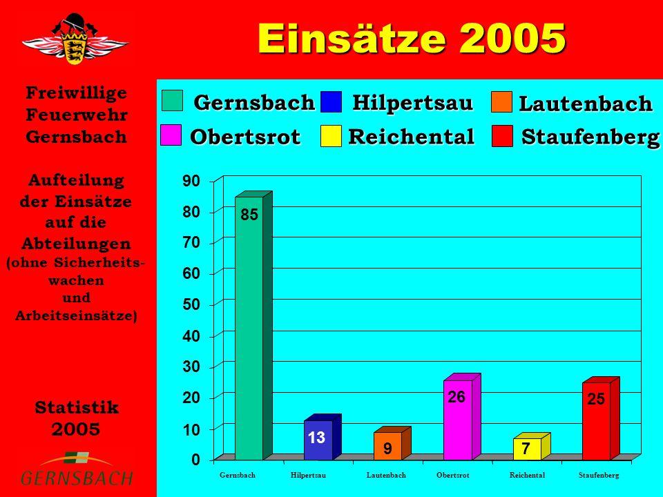 Einsätze 2005 Gernsbach Hilpertsau Lautenbach Obertsrot Reichental