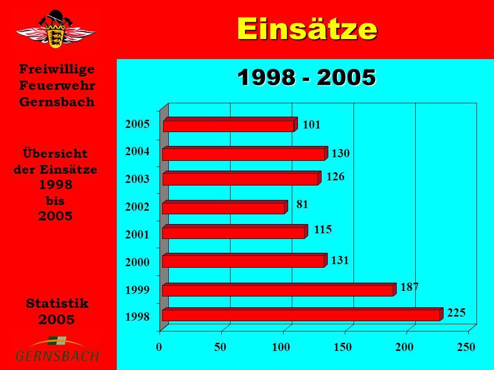 Einsätze 1998 - 2005 Übersicht der Einsätze 1998 bis 2005 2005 101