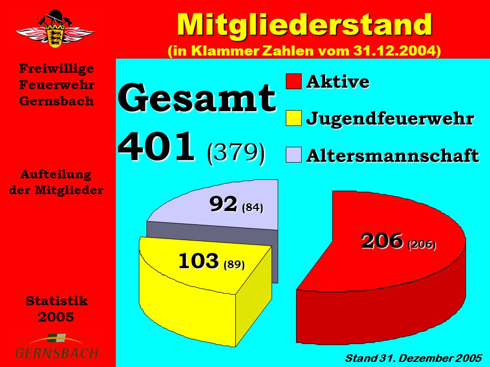 Mitgliederstand (in Klammer Zahlen vom 31.12.2004)