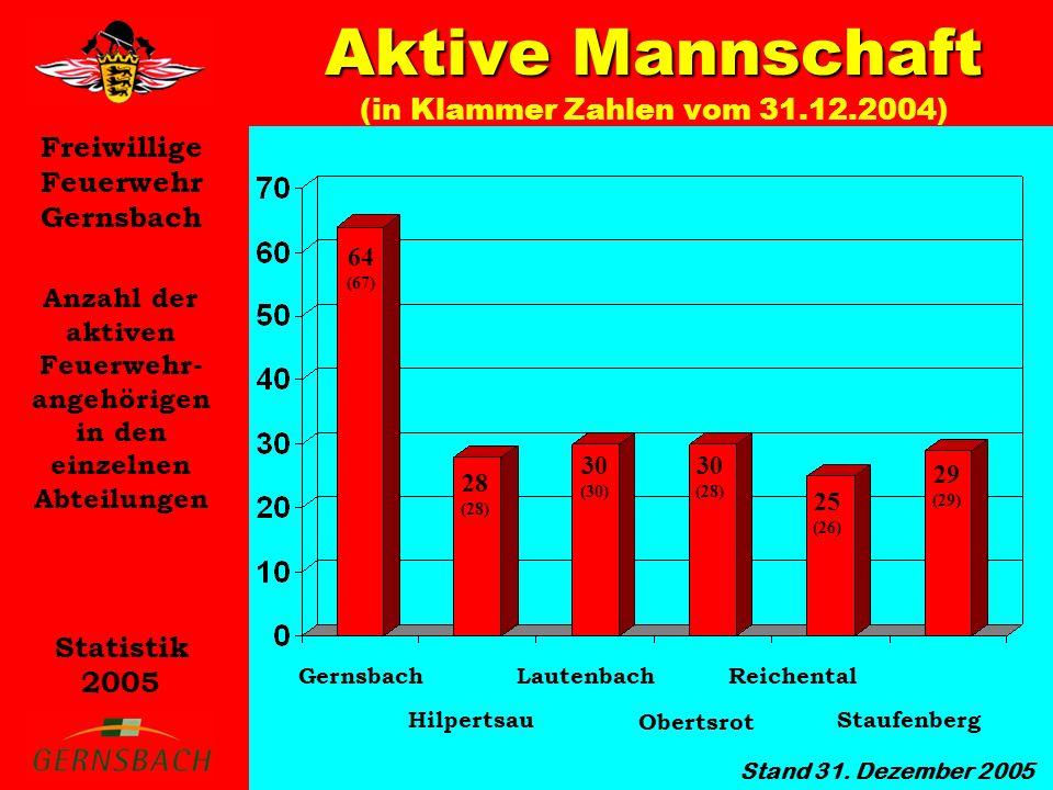 Aktive Mannschaft (in Klammer Zahlen vom 31.12.2004)
