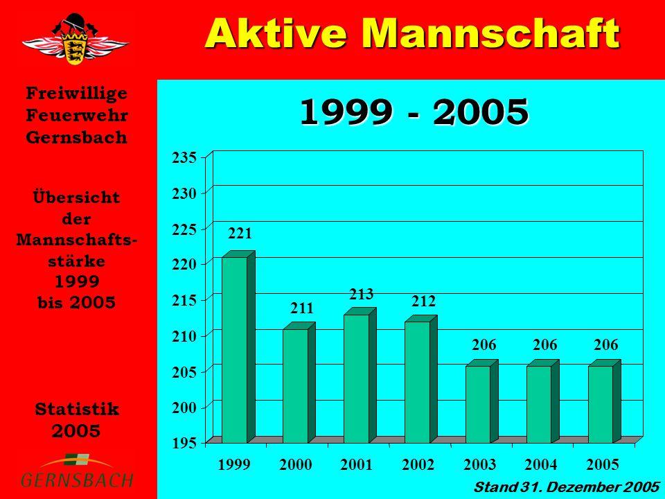 Aktive Mannschaft 1999 - 2005 Übersicht der Mannschafts- stärke 1999