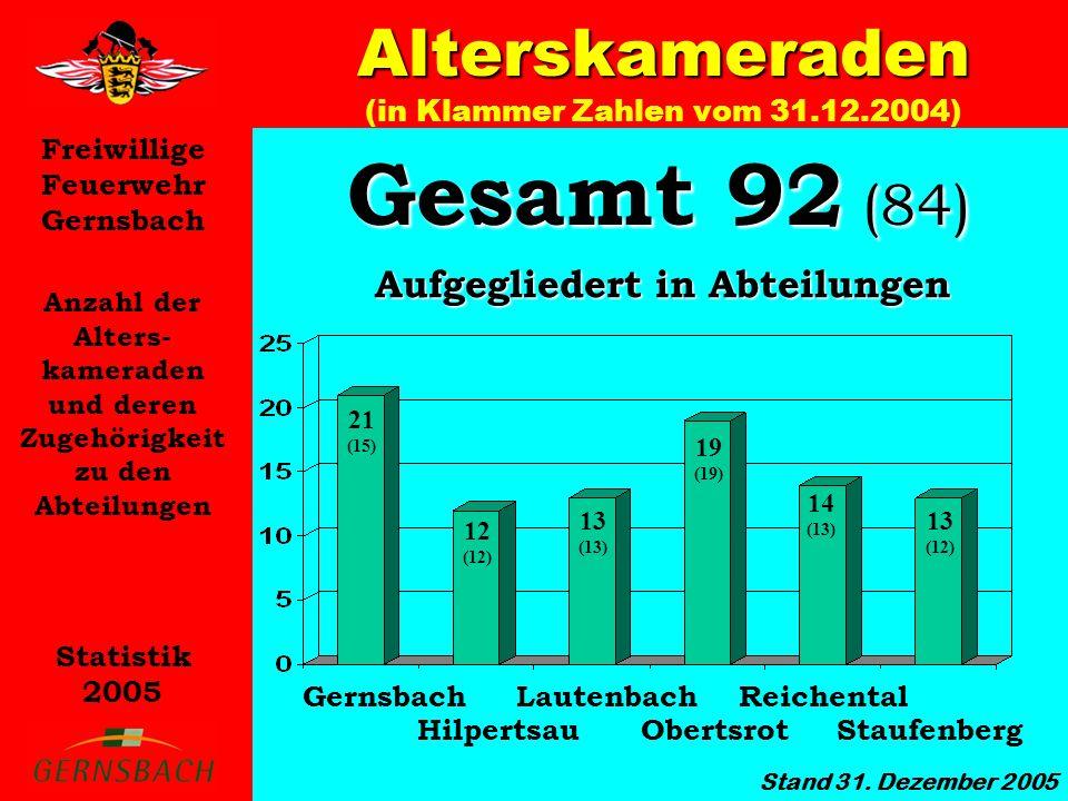 Alterskameraden (in Klammer Zahlen vom 31.12.2004)