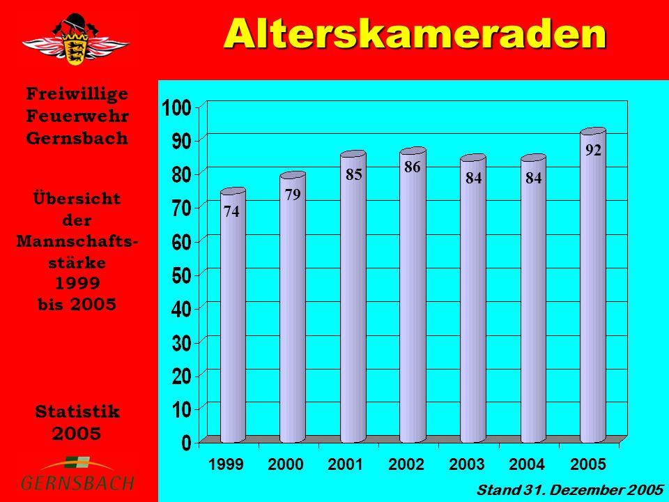 Alterskameraden Übersicht der Mannschafts- stärke 1999 bis 2005 92 86