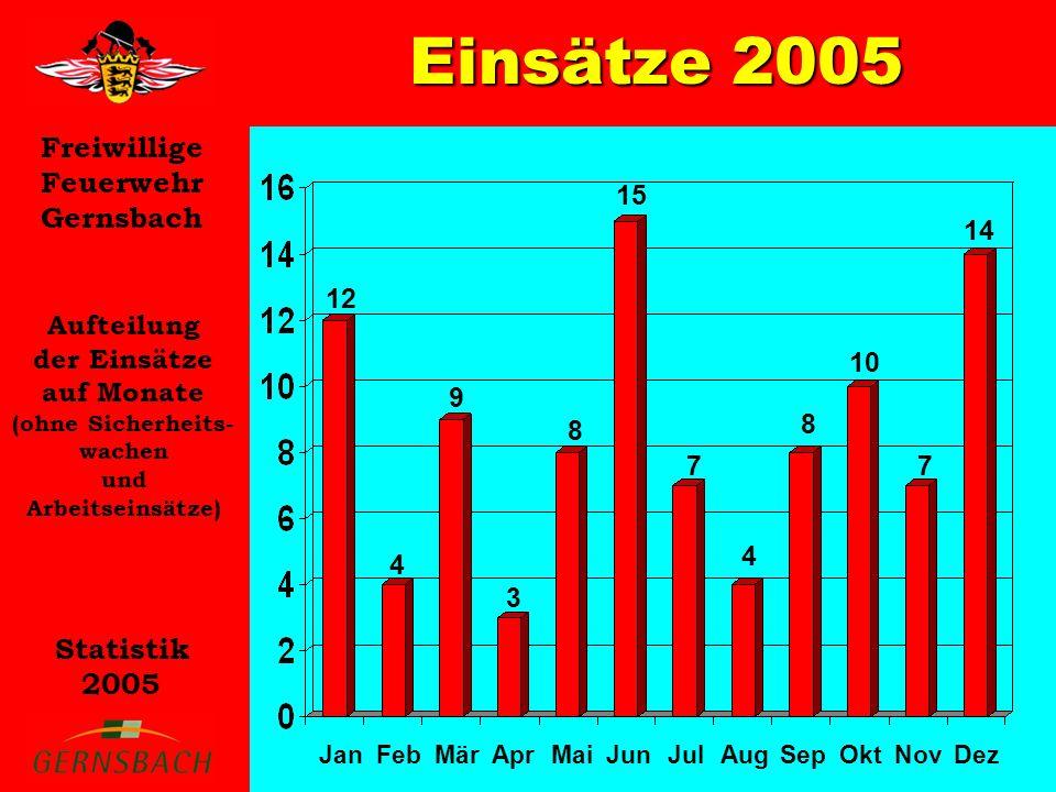 Einsätze 2005 15 14 12 Aufteilung der Einsätze auf Monate 10 9 8 7 4 3