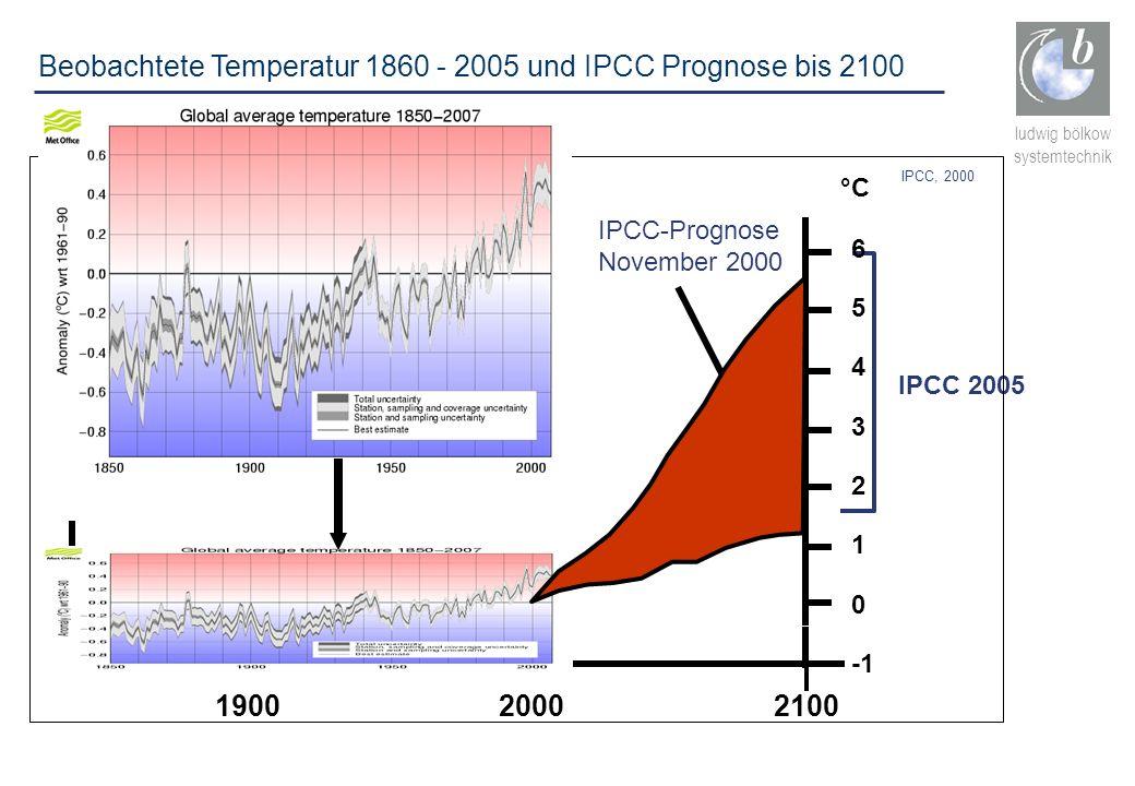 Beobachtete Temperatur 1860 - 2005 und IPCC Prognose bis 2100