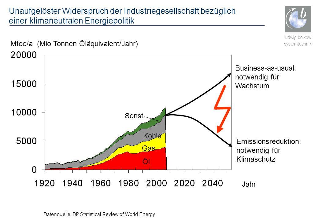 Unaufgelöster Widerspruch der Industriegesellschaft bezüglich einer klimaneutralen Energiepolitik