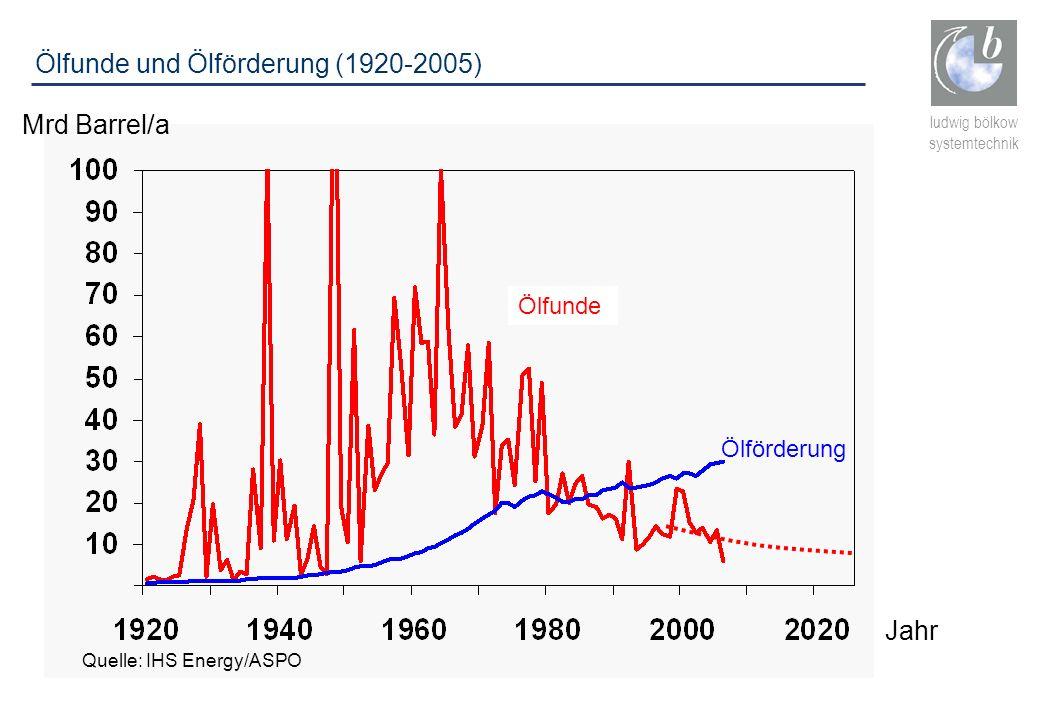 Ölfunde und Ölförderung (1920-2005)