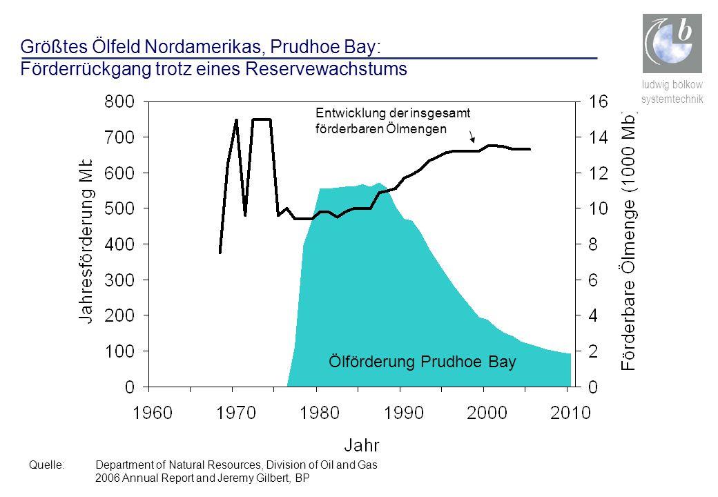 Größtes Ölfeld Nordamerikas, Prudhoe Bay: