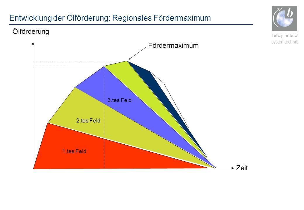 Entwicklung der Ölförderung: Regionales Fördermaximum