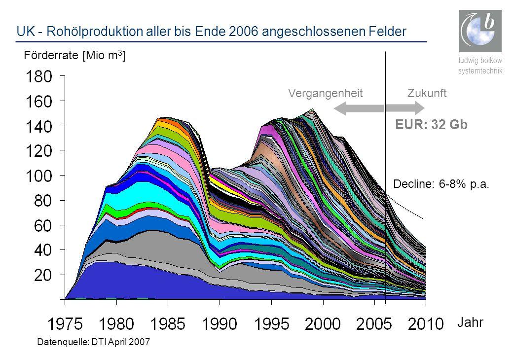 UK - Rohölproduktion aller bis Ende 2006 angeschlossenen Felder