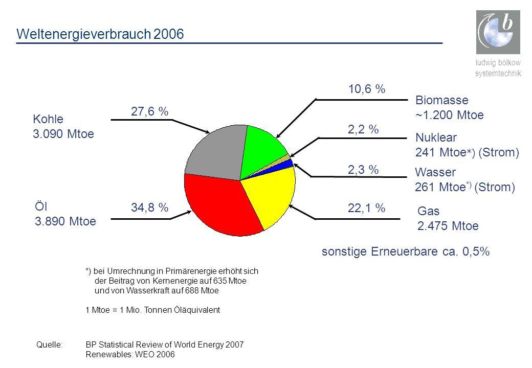 Weltenergieverbrauch 2006