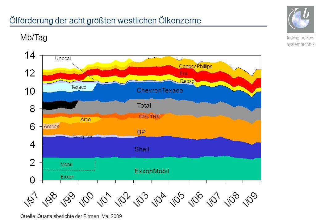Ölförderung der acht größten westlichen Ölkonzerne