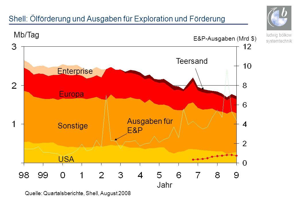 Shell: Ölförderung und Ausgaben für Exploration und Förderung